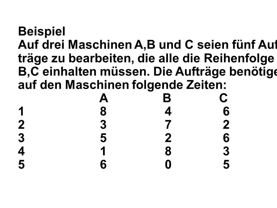 Beispiel Auf drei Maschinen A,B und C seien fünf Auf- träge zu bearbeiten, die alle die Reihenfolge A,