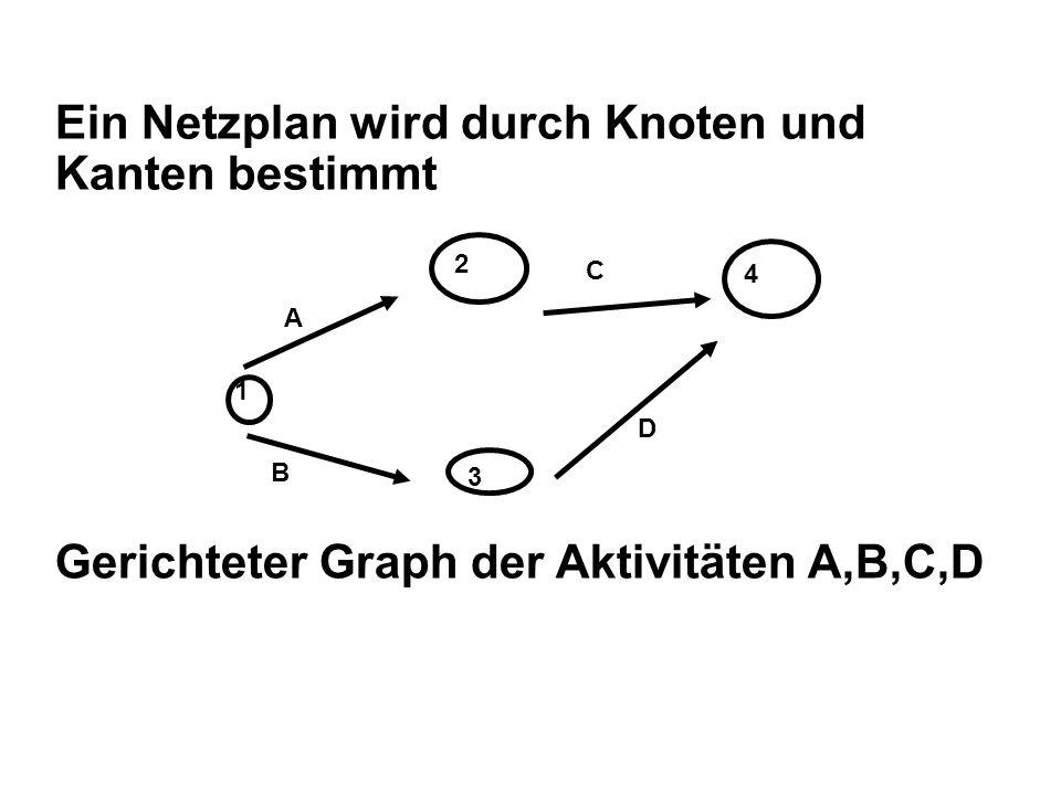 Ein Netzplan wird durch Knoten und Kanten bestimmt