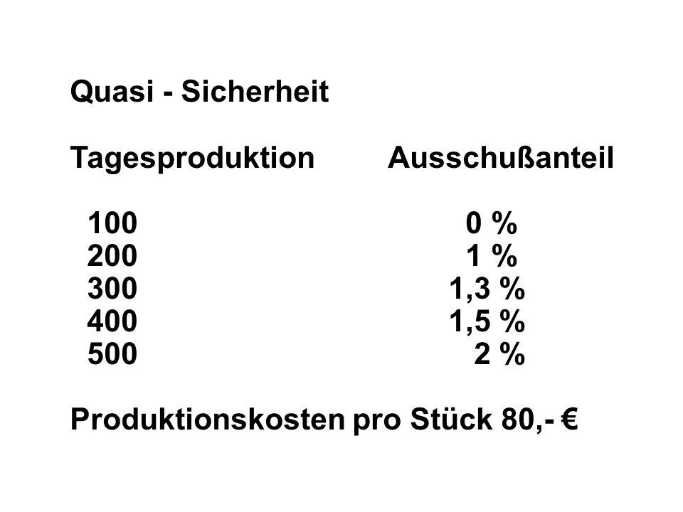 Quasi - Sicherheit Tagesproduktion Ausschußanteil. 100 0 %