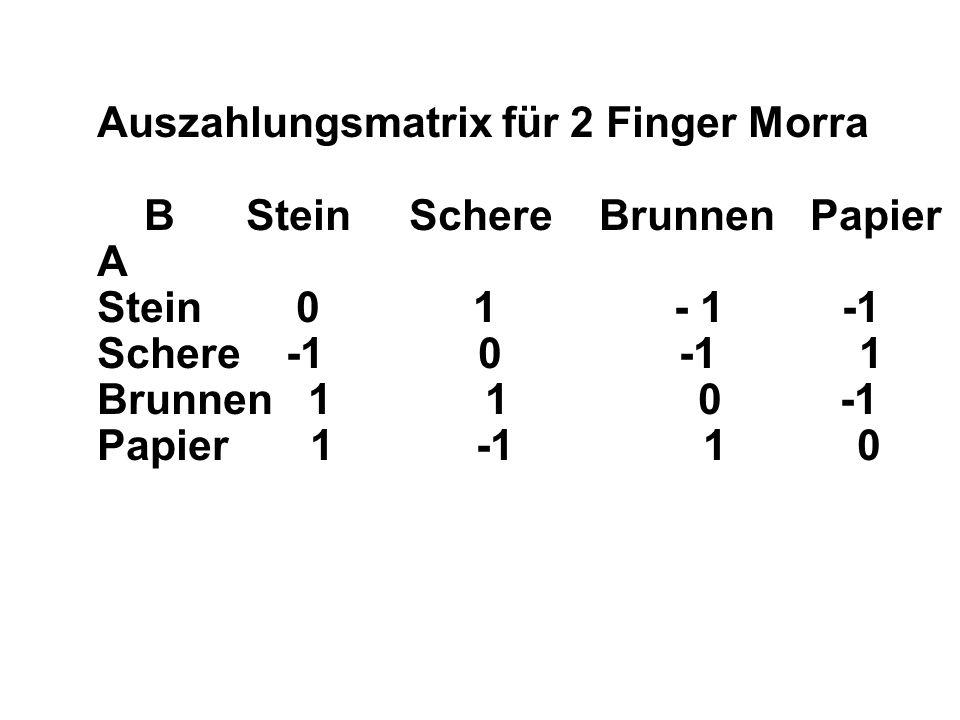 Auszahlungsmatrix für 2 Finger Morra