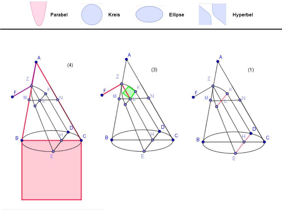 Ellipse Hyperbel Parabel Kreis