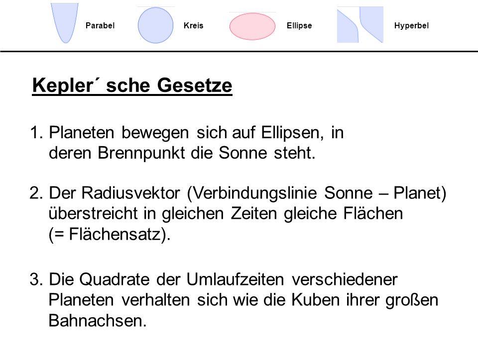 Ellipse Hyperbel. Parabel. Kreis. Kepler´ sche Gesetze. 1. Planeten bewegen sich auf Ellipsen, in deren Brennpunkt die Sonne steht.