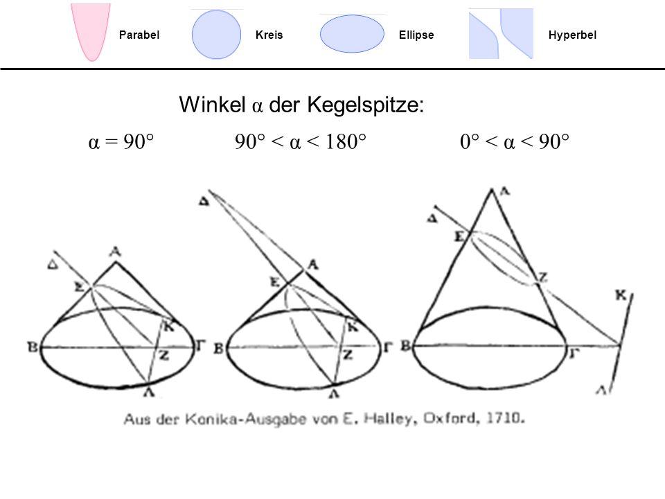 Winkel α der Kegelspitze: