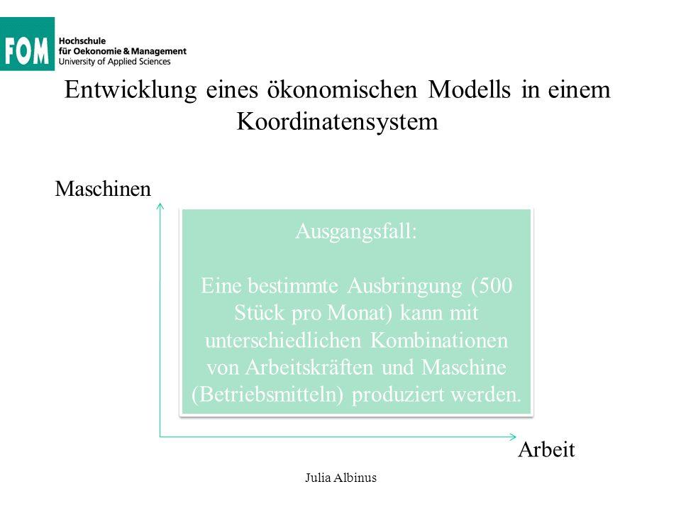 Entwicklung eines ökonomischen Modells in einem Koordinatensystem