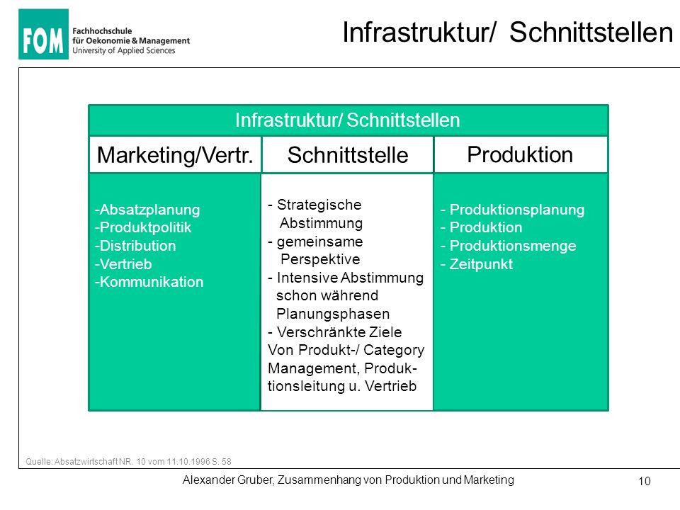 Infrastruktur/ Schnittstellen