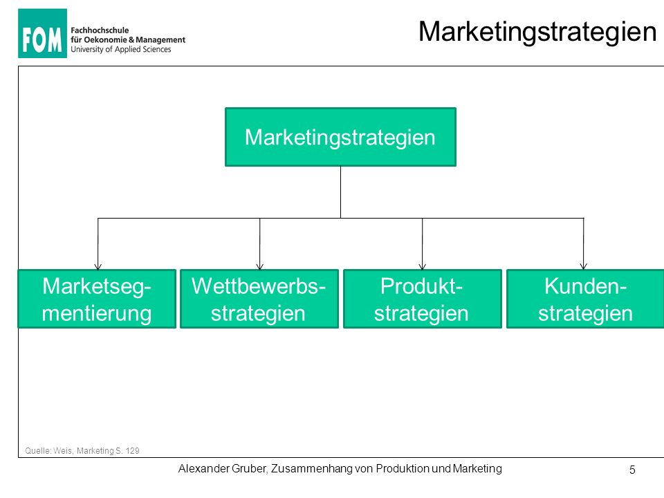 Marketingstrategien Marketingstrategien Marketseg-mentierung