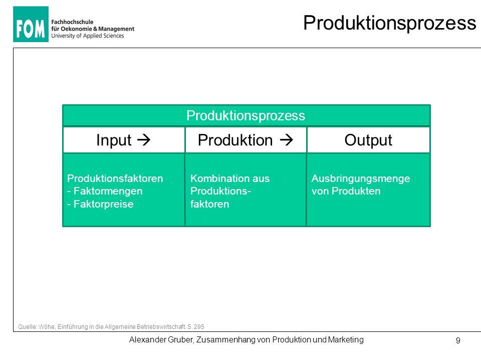 Produktionsprozess Input  Produktion  Output Produktionsprozess