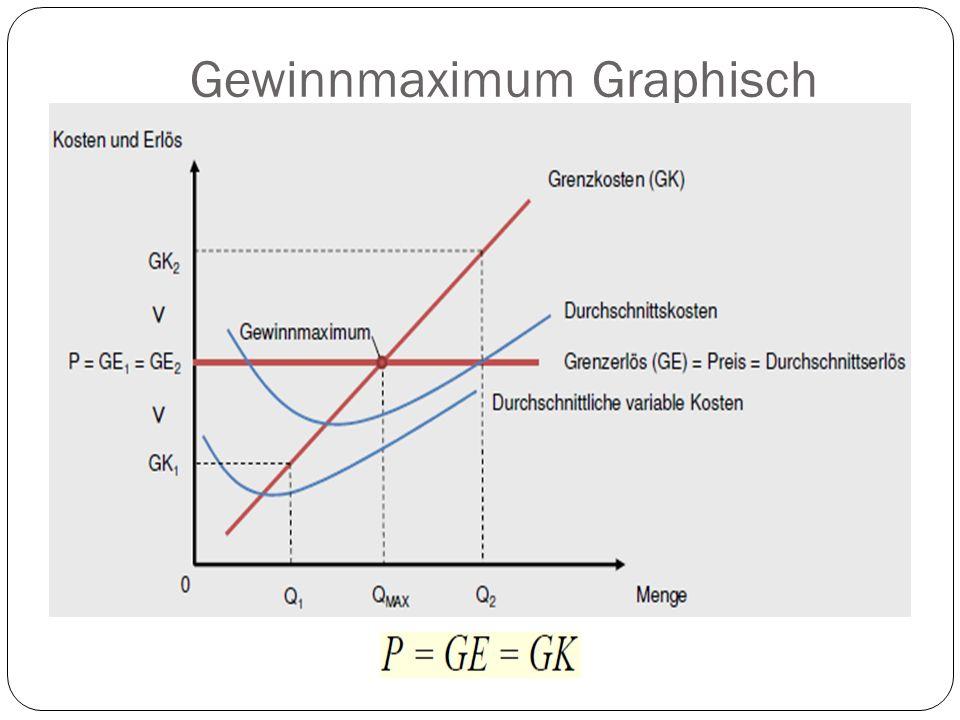 Gewinnmaximum Graphisch