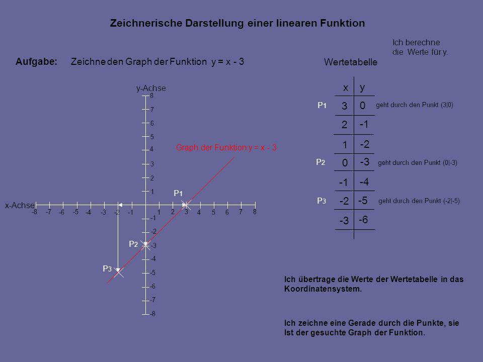 Zeichnerische Darstellung einer linearen Funktion