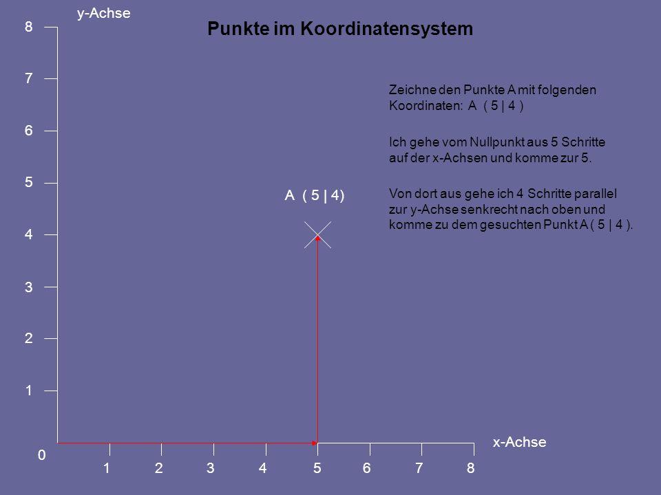 Punkte im Koordinatensystem