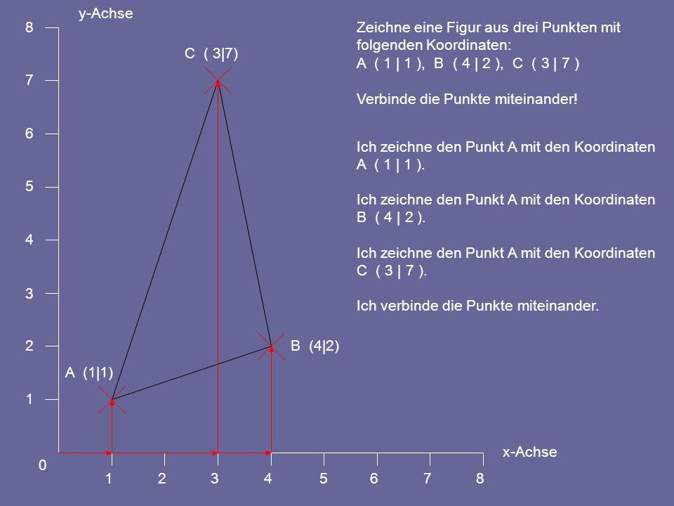 y-Achse 1. 2. 3. 4. 5. 6. 7. 8. x-Achse. Zeichne eine Figur aus drei Punkten mit. folgenden Koordinaten: