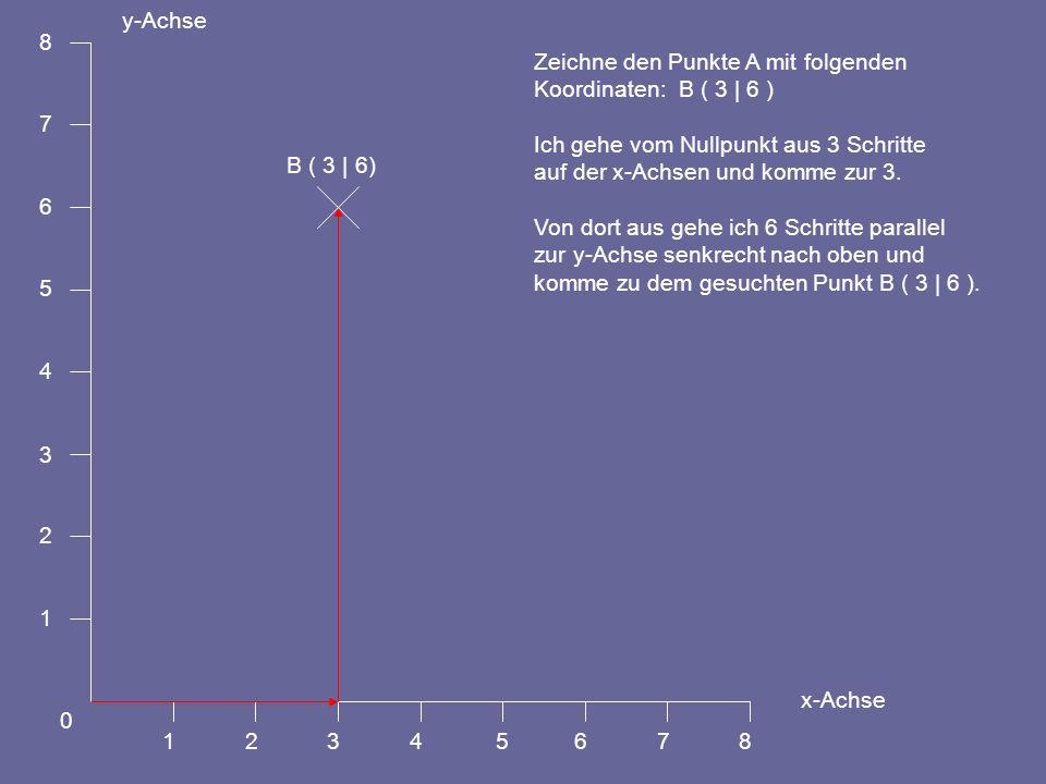 1 2. 3. 4. 5. 6. 7. 8. y-Achse. x-Achse. Zeichne den Punkte A mit folgenden. Koordinaten: B ( 3 | 6 )