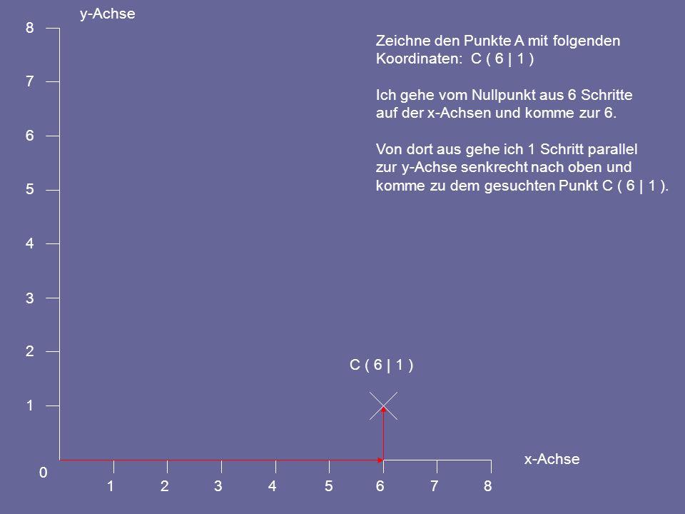 1 2. 3. 4. 5. 6. 7. 8. y-Achse. x-Achse. Zeichne den Punkte A mit folgenden. Koordinaten: C ( 6 | 1 )