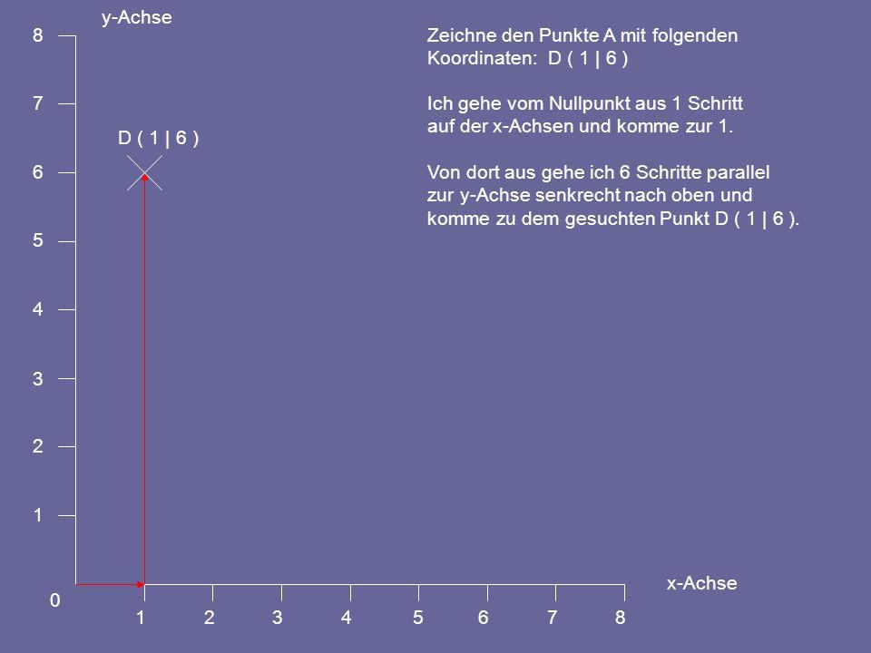 1 2. 3. 4. 5. 6. 7. 8. y-Achse. x-Achse. Zeichne den Punkte A mit folgenden. Koordinaten: D ( 1 | 6 )