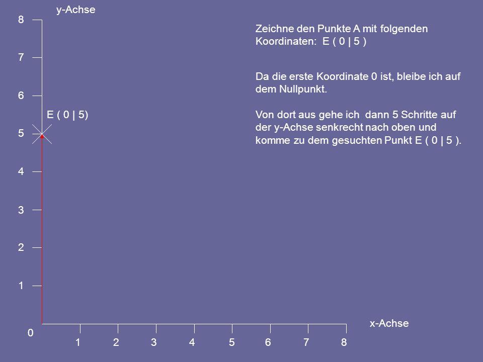 1 2. 3. 4. 5. 6. 7. 8. y-Achse. x-Achse. Zeichne den Punkte A mit folgenden. Koordinaten: E ( 0 | 5 )