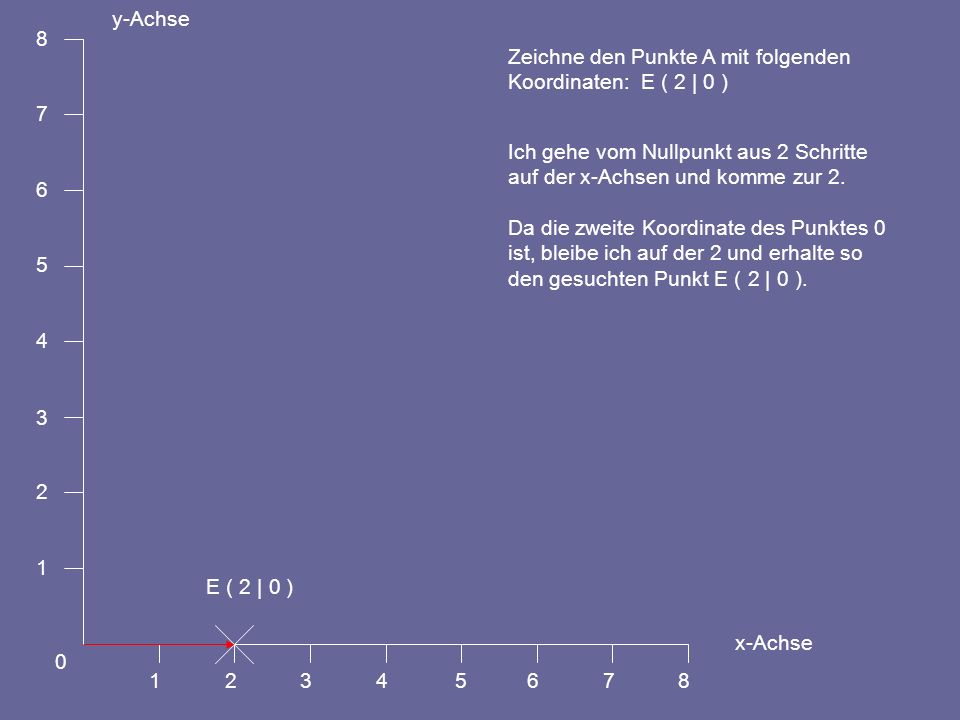 1 2. 3. 4. 5. 6. 7. 8. y-Achse. x-Achse. Zeichne den Punkte A mit folgenden. Koordinaten: E ( 2 | 0 )