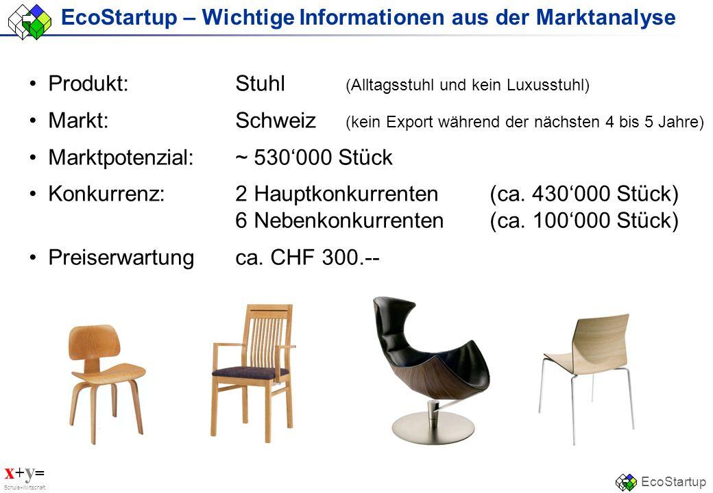 EcoStartup – Wichtige Informationen aus der Marktanalyse