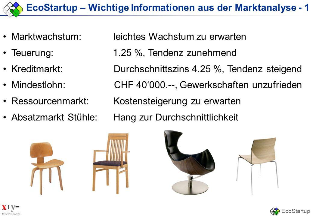 EcoStartup – Wichtige Informationen aus der Marktanalyse - 1
