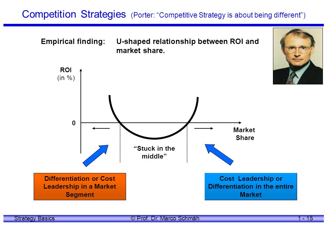 Competition Strategies (Porter: Competitive Strategy is about being different )