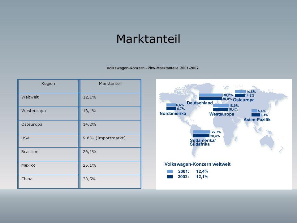 Marktanteil Region Marktanteil Weltweit 12,1% Westeuropa 18,4%