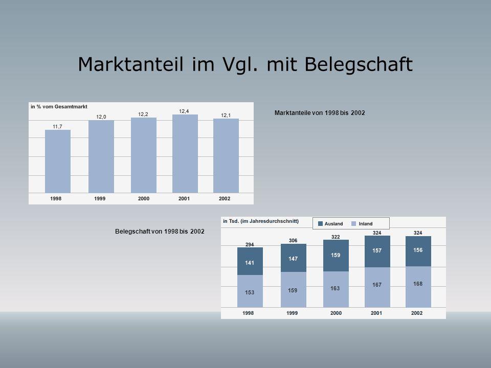 Marktanteil im Vgl. mit Belegschaft