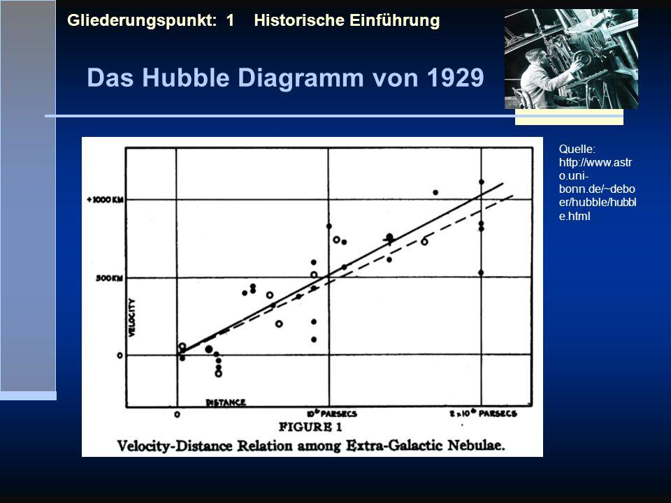 Das Hubble Diagramm von 1929