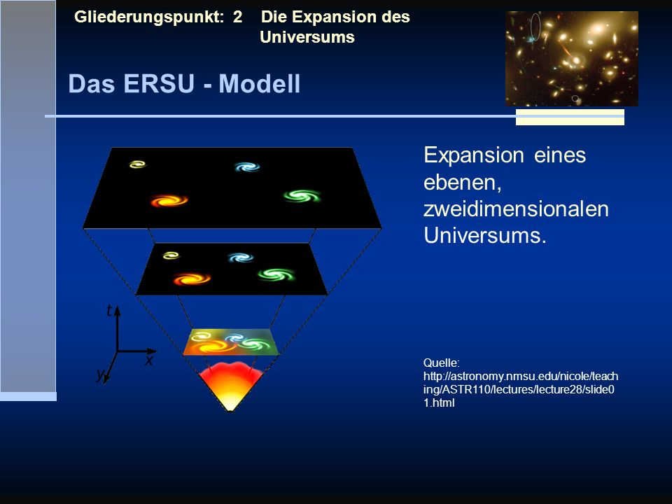 Das ERSU - Modell Expansion eines ebenen, zweidimensionalenUniversums.