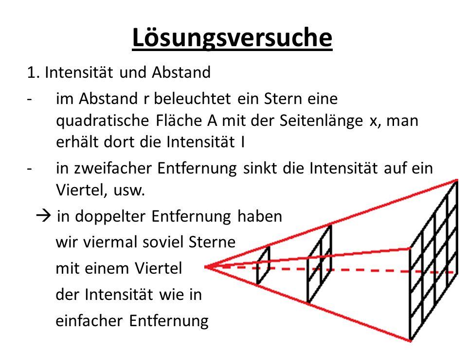 Lösungsversuche 1. Intensität und Abstand