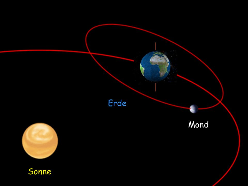 Erde Mond Sonne