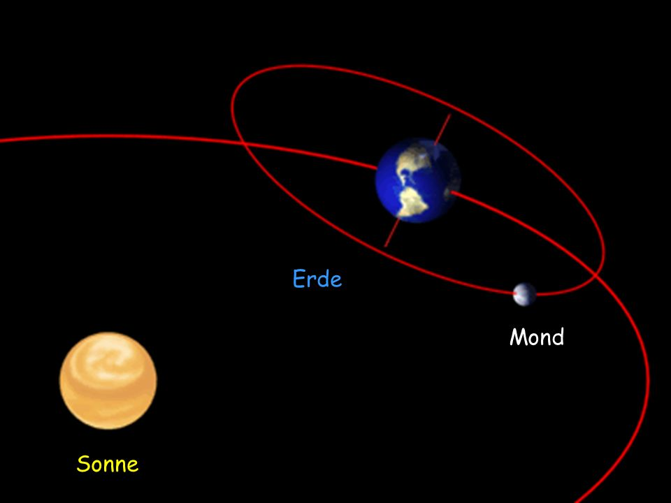 Erde Mond. Neigung Rotationsachse gegen 90 zur Eklipik: | / = 23°27´