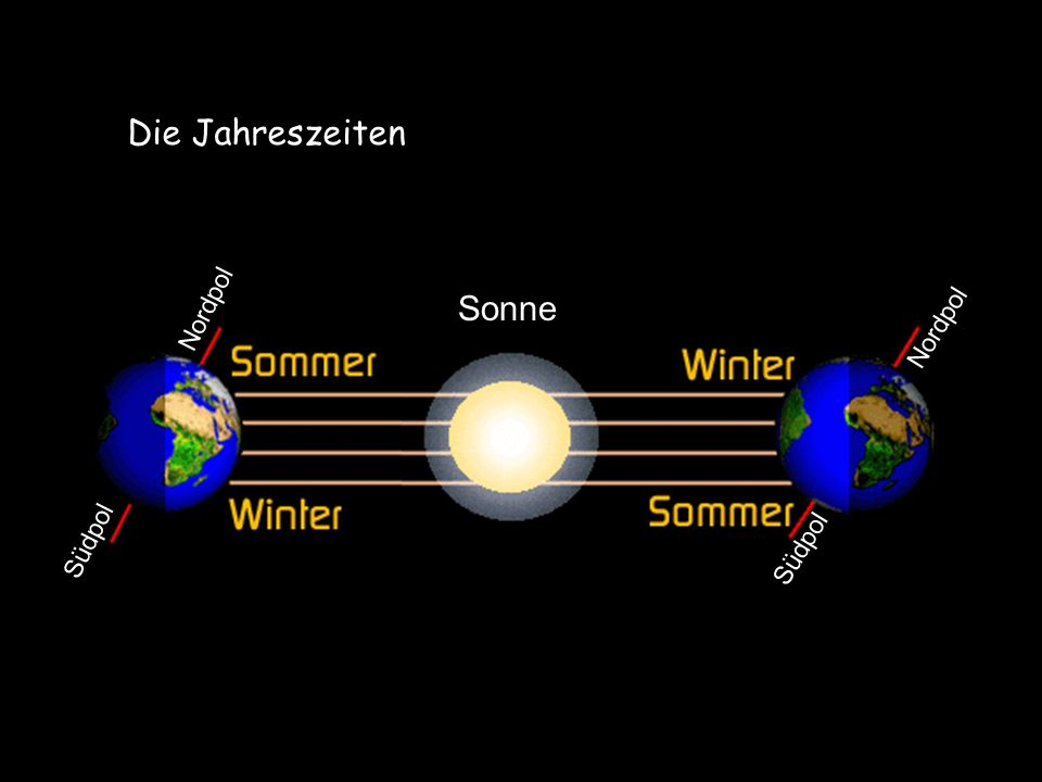 Die Jahreszeiten Sonne Südpol Nordpol Südpol Nordpol