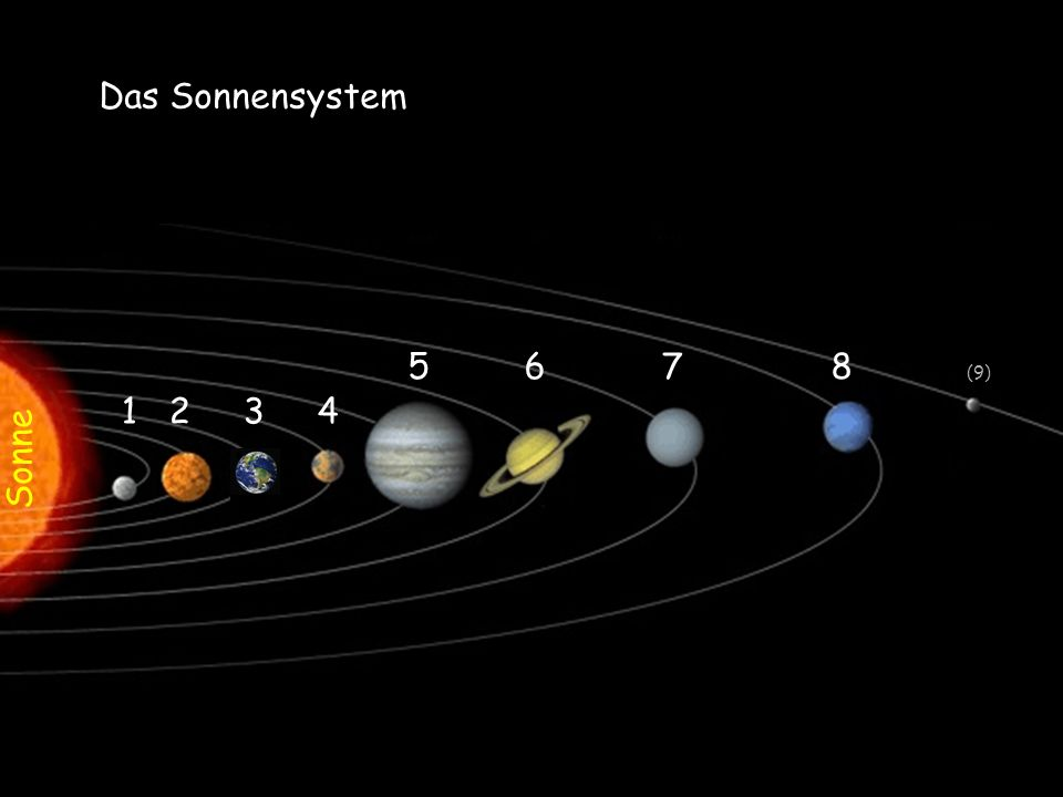 Das Sonnensystem 5 6 7 8 (9) 1 2 3 4 Sonne