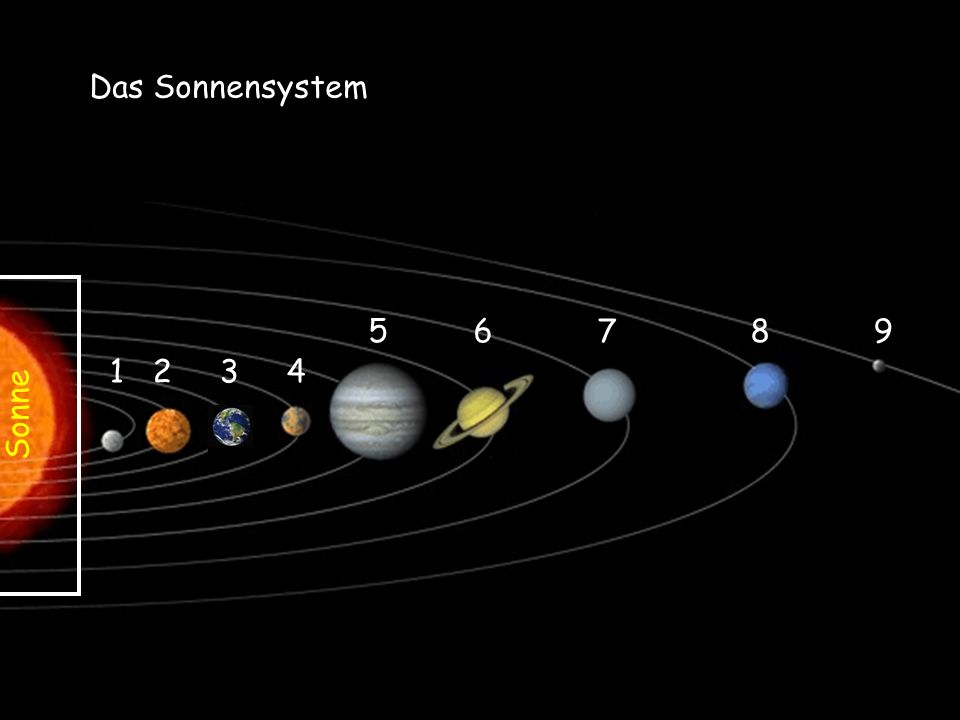 Das Sonnensystem 5 6 7 8 9 1 2 3 4 Sonne