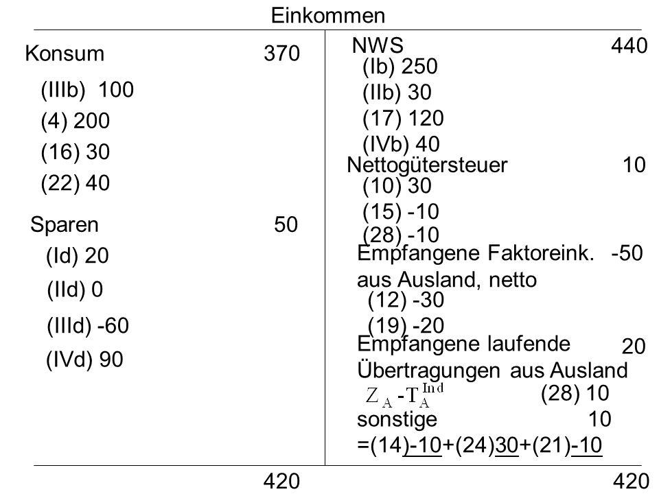 Einkommen NWS. 440. Konsum. 370. (Ib) 250. (IIIb) 100. (IIb) 30. (4) 200. (17) 120. (IVb) 40.