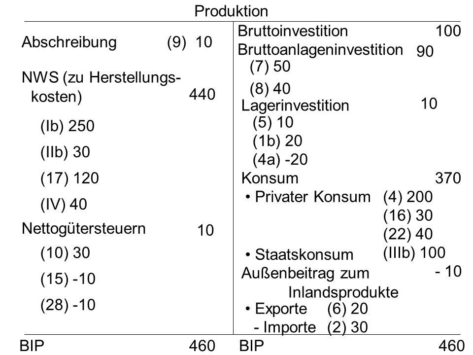 ProduktionBruttoinvestition. 100. Abschreibung. (9) 10. Bruttoanlageninvestition. 90. (7) 50. NWS (zu Herstellungs-kosten)