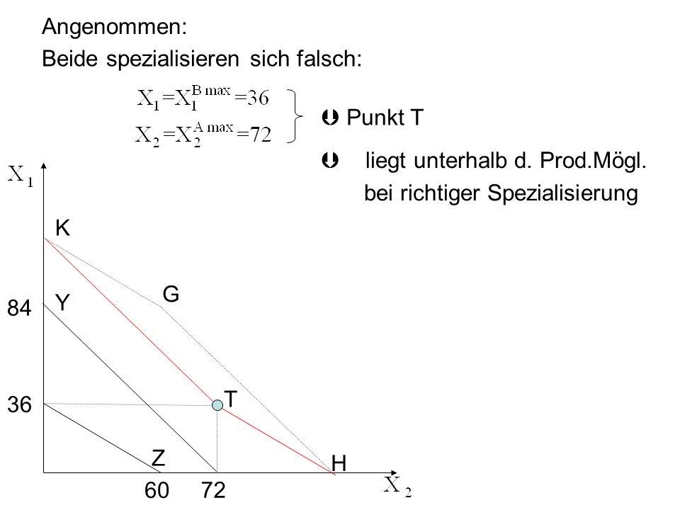 Angenommen: Beide spezialisieren sich falsch:  Punkt T. liegt unterhalb d. Prod.Mögl. bei richtiger Spezialisierung.
