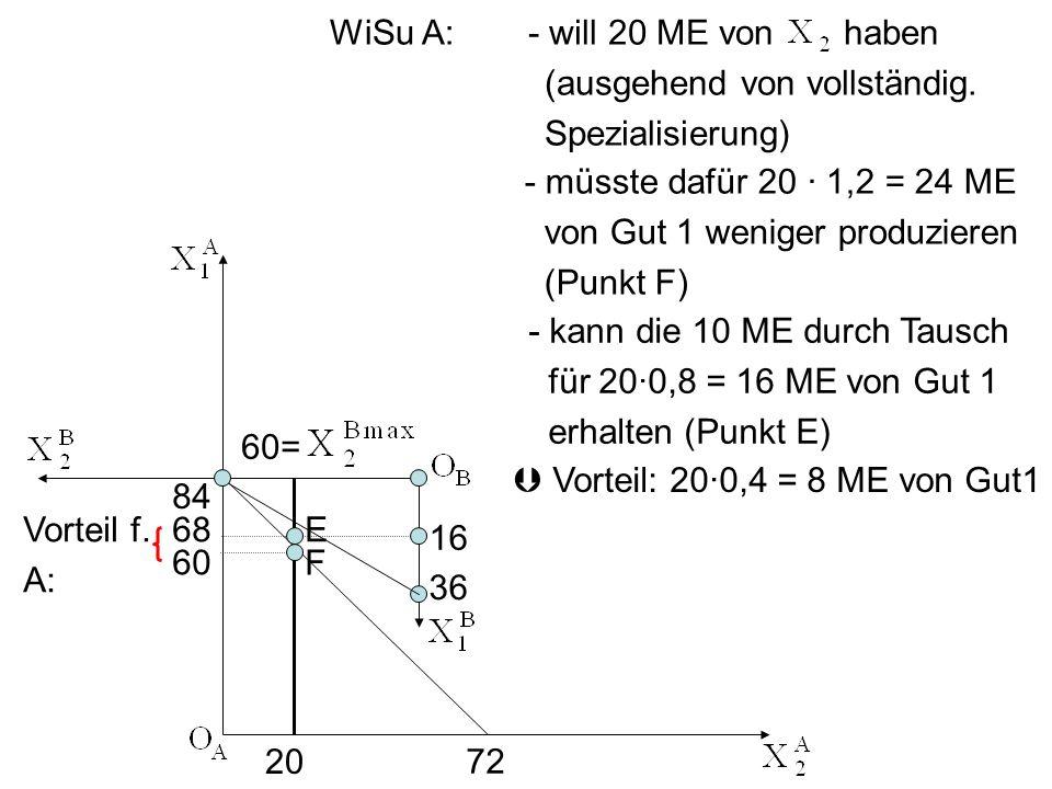 WiSu A: - will 20 ME von haben. (ausgehend von vollständig. Spezialisierung) - müsste dafür 20 ∙ 1,2 = 24 ME.