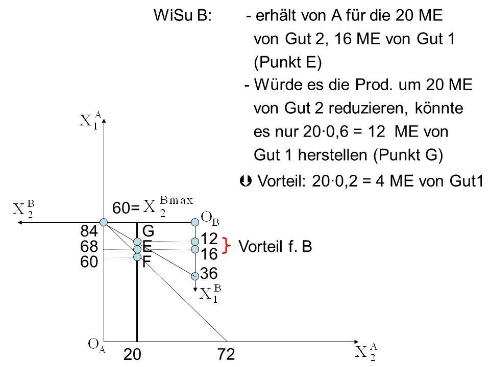 WiSu B: - erhält von A für die 20 ME. von Gut 2, 16 ME von Gut 1. (Punkt E) - Würde es die Prod. um 20 ME.