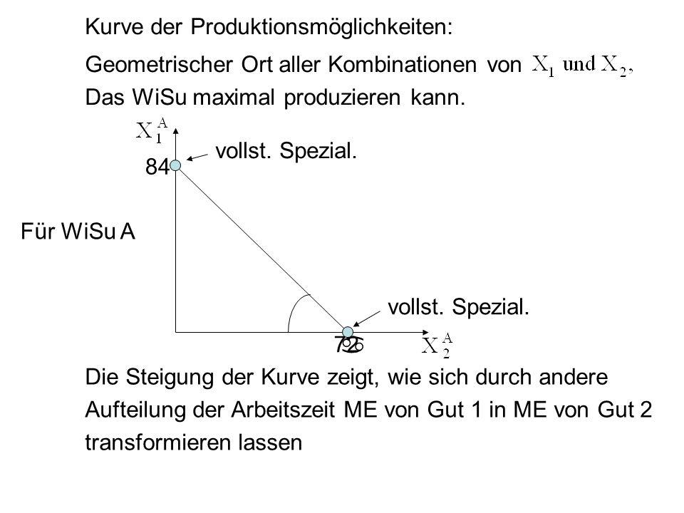 Kurve der Produktionsmöglichkeiten: