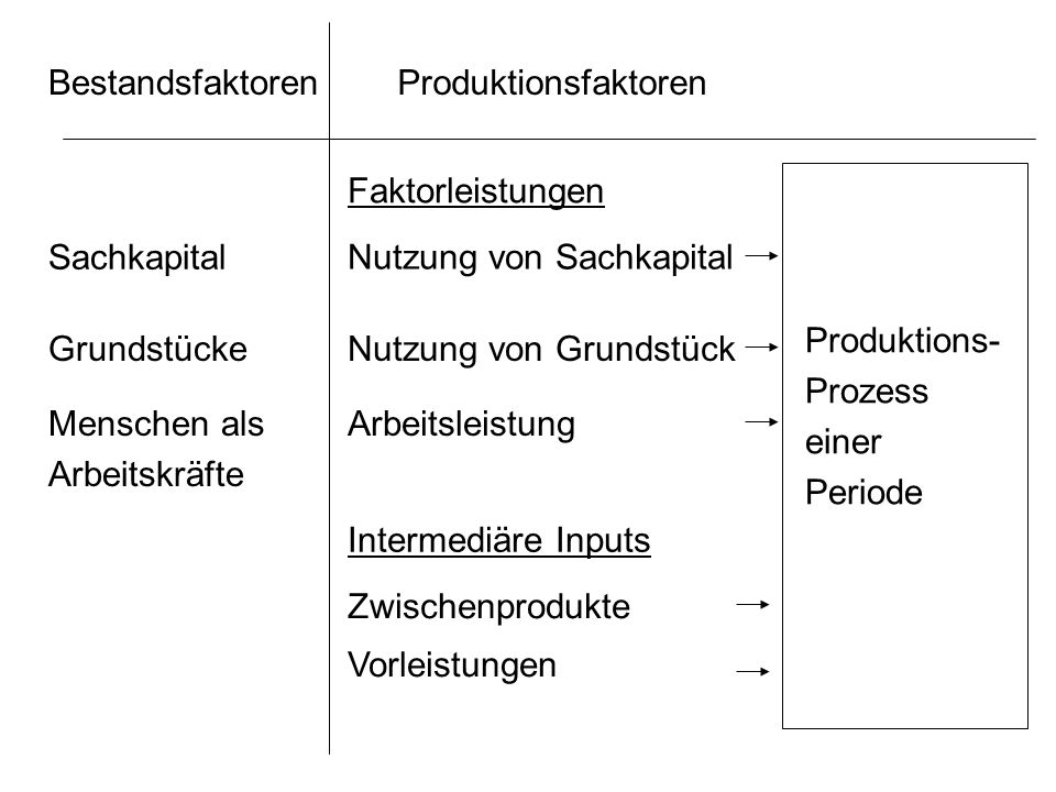 Bestandsfaktoren Produktionsfaktoren. Faktorleistungen. Sachkapital. Nutzung von Sachkapital. Produktions-