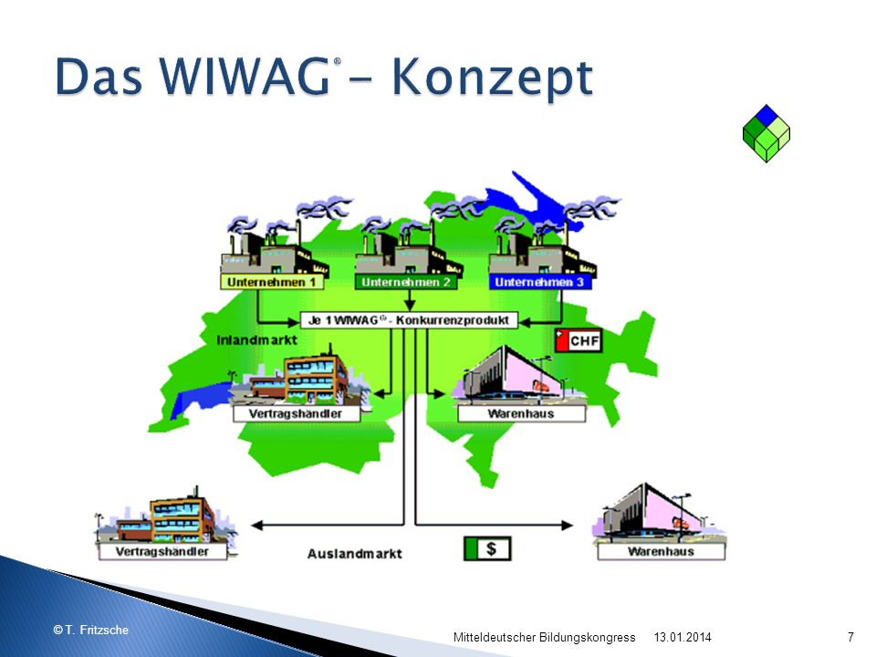 Das WIWAG® - Konzept