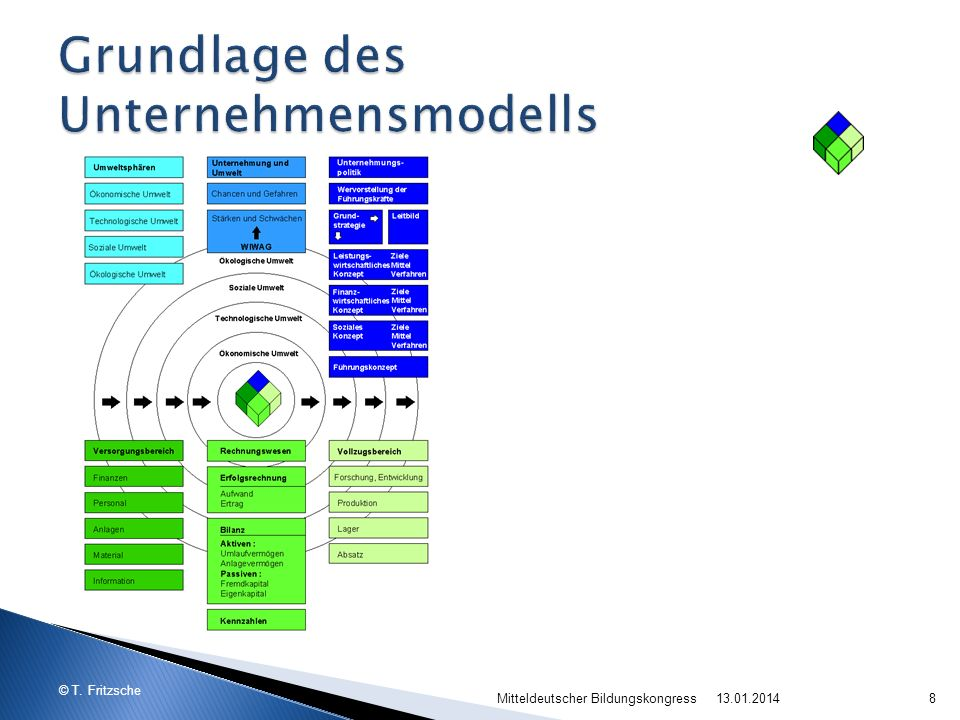 Grundlage des Unternehmensmodells