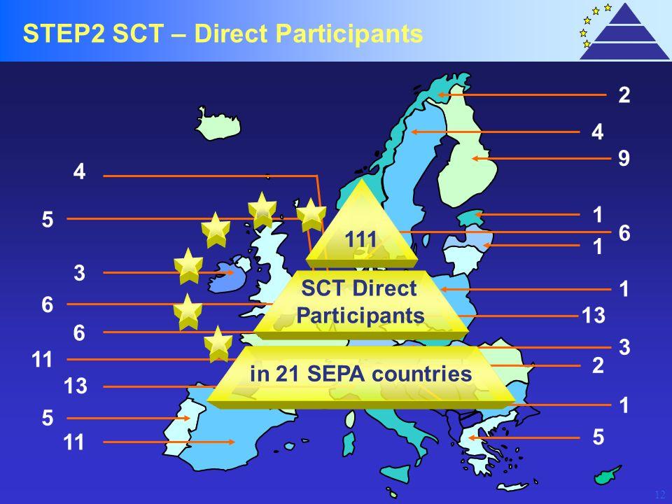 STEP2 SCT – Direct Participants