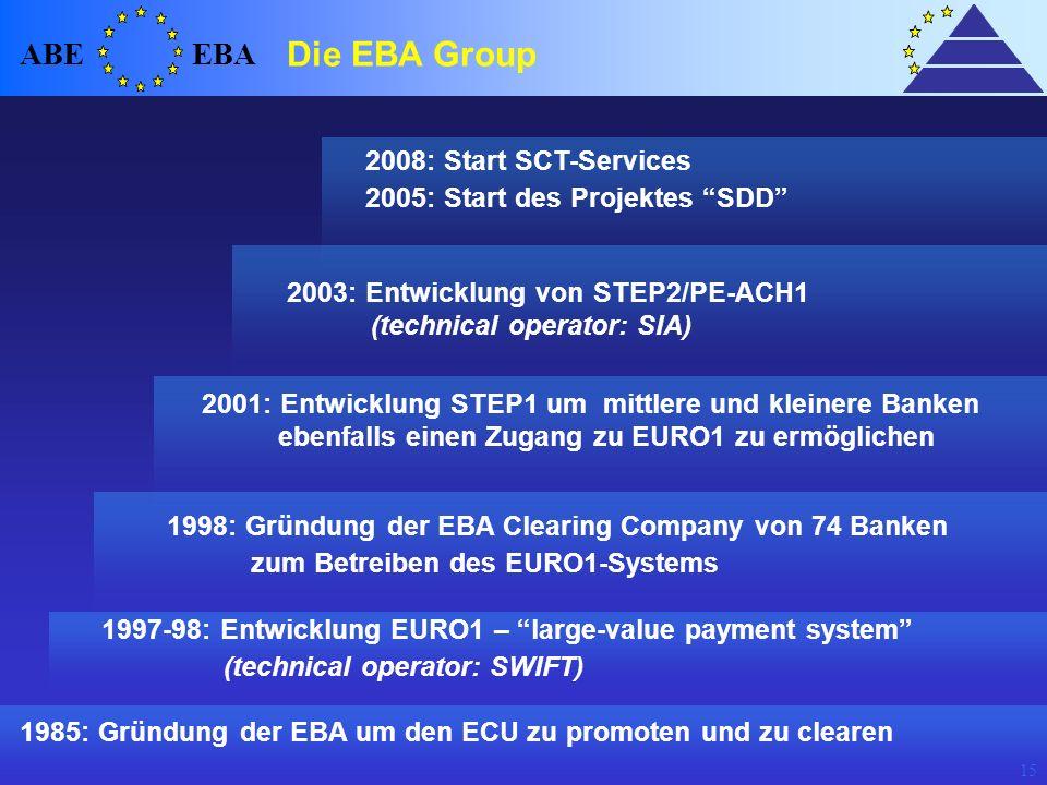 Die EBA Group ABE EBA 2008: Start SCT-Services