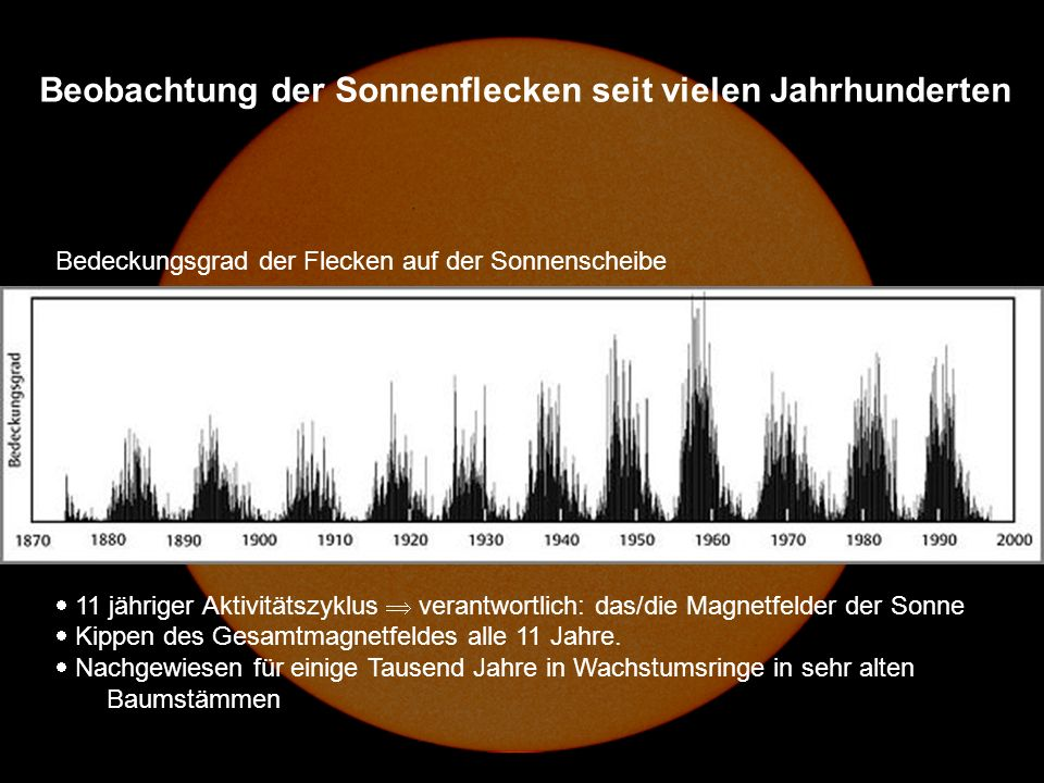 Beobachtung der Sonnenflecken seit vielen Jahrhunderten