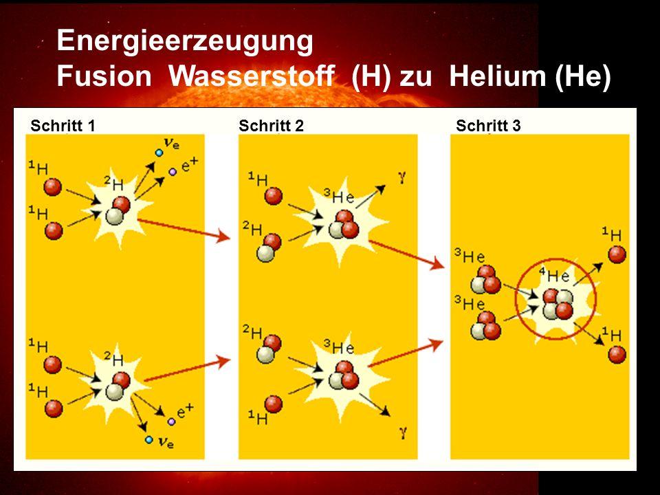Fusion Wasserstoff (H) zu Helium (He)
