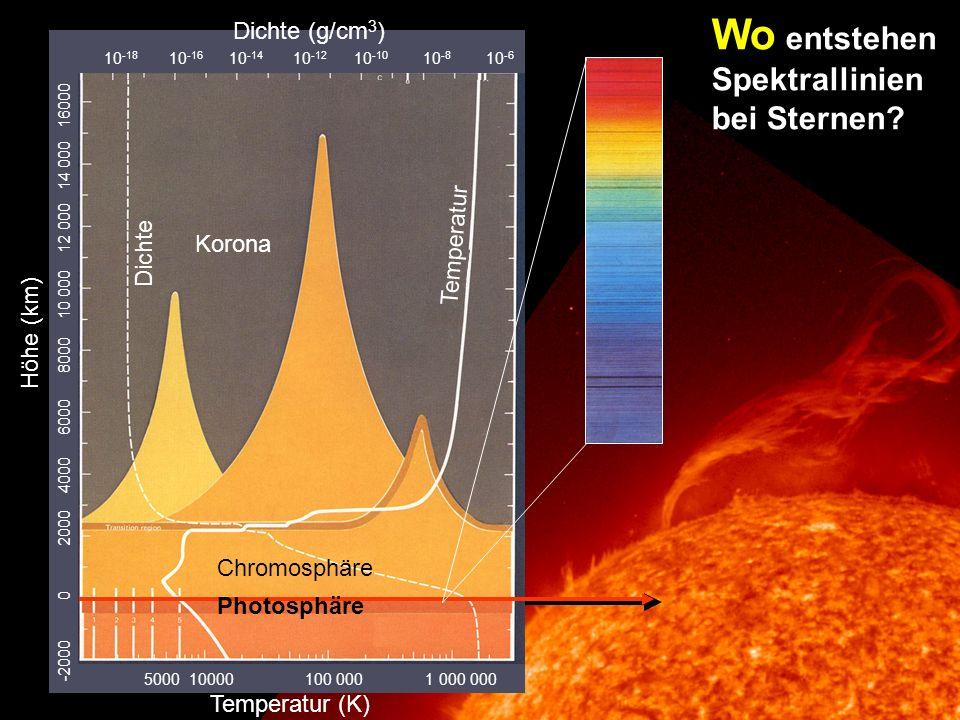 Wo entstehen Spektrallinien bei Sternen Dichte (g/cm3) Temperatur
