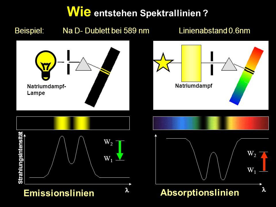 Wie entstehen Spektrallinien