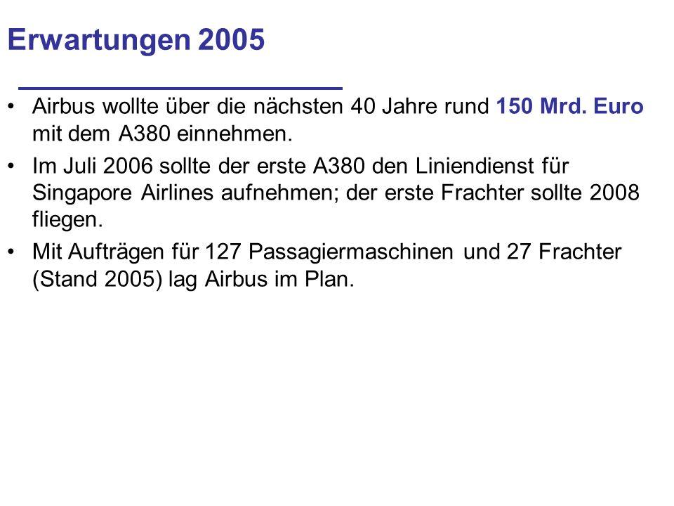 Erwartungen 2005 Airbus wollte über die nächsten 40 Jahre rund 150 Mrd. Euro mit dem A380 einnehmen.