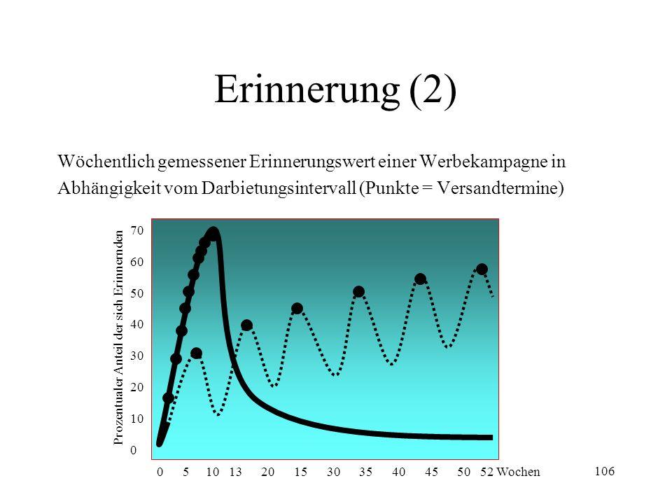 Erinnerung (2) Wöchentlich gemessener Erinnerungswert einer Werbekampagne in. Abhängigkeit vom Darbietungsintervall (Punkte = Versandtermine)